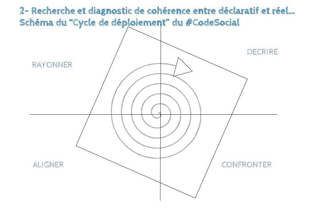 Démarche-CodeSocial-28